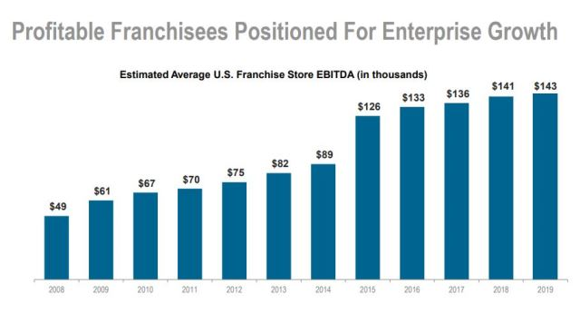 Domino's estimated average US franchisee store EBITDA (in thousands) 2008 was $49,000 per store. Today, in 2019, average profits for a franchisee were $143,000.